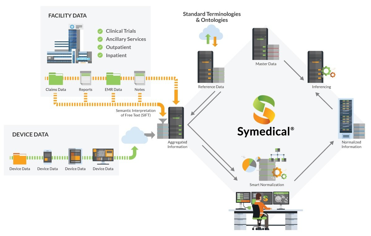 Symedical - Healthcare Terminology Management Graphic